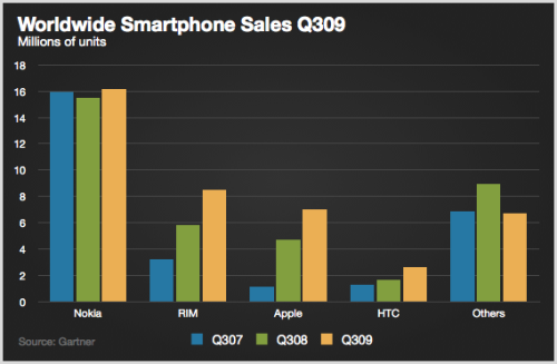 Worldwide_smartphone_sales