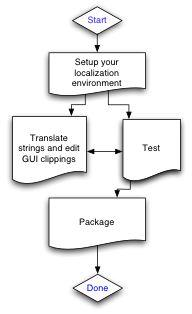 P_localization_process1