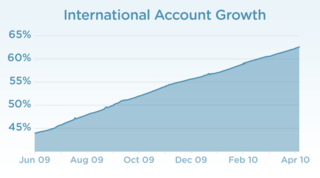 Chart-intl-acct-growth